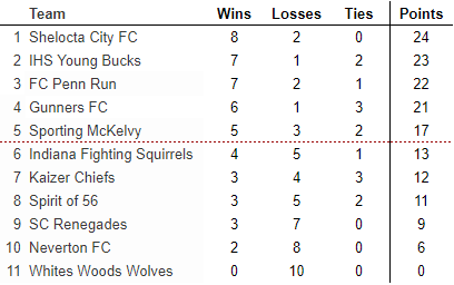 Round Robin Final Standings